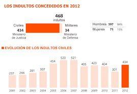Rajoy indultó a 468  condenados en su primer año de Gobierno