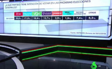 Encuesta de la Sexta: El PSOE volvería a ganar las elecciones generales que aumentaría casi un punto mientras que Ciudadanos volvería a caer más perdiendo tres puntos