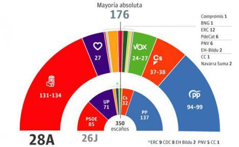 Según la última encuesta , el PP, Ciudadanos y Vox no alcanzarían los escaños para arrebatar el Gobierno a Pedro Sánchez