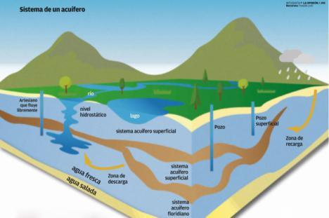 El acuífero de Campo de Cartagena, conectado con el Mar Menor, es declarado en situación de riesgo por exceso de nitratos