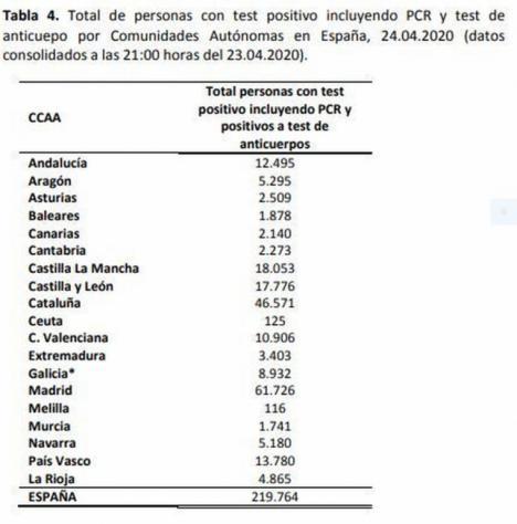 BAJA EL NÚMERO DE FALLECIDOS EN ESPAÑA POR CORONAVIRUS A 367