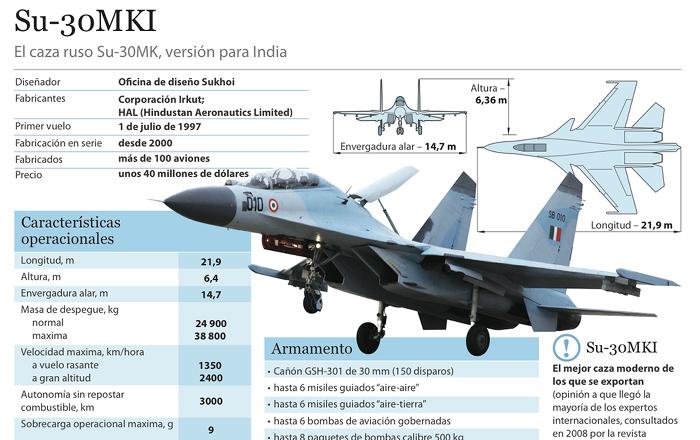 El caza ruso Su-30MK impone su poder en la frontera norte de la India