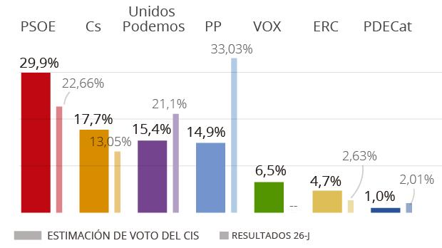 El PSOE amplía su ventaja , el PP se desploma y Vox sube