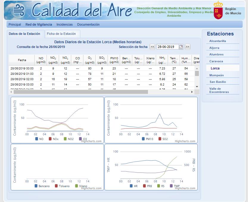 El Ayuntamiento de Lorca alerta de un incremento de partículas Pm10 en los últimos días en el municipio