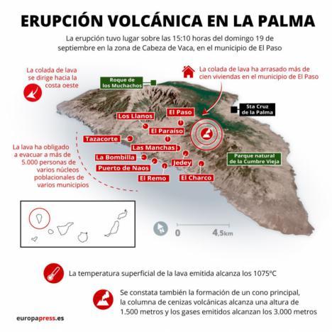 Un segundo rio de lava arrasa zonas de cultivo y avanza buscando el mar mientras el volcán expulsa rocas del tamaño de una vivienda