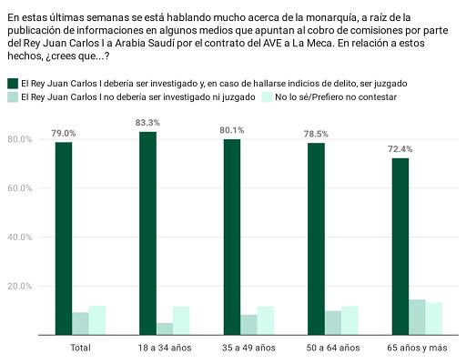 Un 79% de los españoles cree que el rey Juan Carlos debería ser investigado y juzgado por el cobro de comisiones según la encuesta elaborada por Sináptica para En Acción y Público