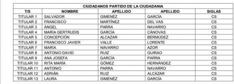 EDITORIAL: Los trece miembros que componen la lista de Ciudadanos en un pueblo de Almería, son murcianos