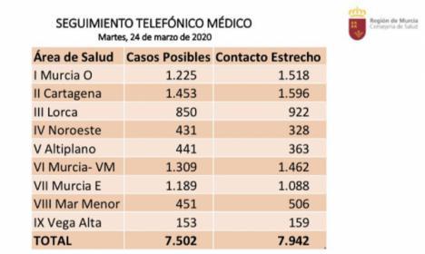 El Área III de Salud (Águilas, Lorca, Puerto Lumbreras, Totana y Aledo) registra 850 posibles casos de coronavirus