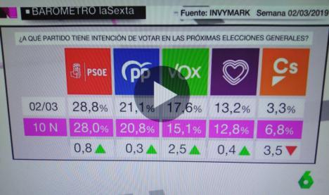 El PSOE se consolida como el partido elegido por los españoles con casi 8 puntos de diferencia respecto al PP