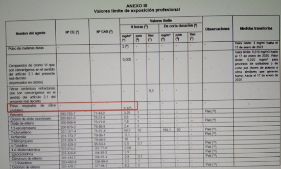 PROYECTO DE REAL DECRETO POR EL QUE SE MODIFICA EL REAL DECRETO 665/1997, DE 12 DE MAYO, SOBRE LA PROTECCIÓN DE LOS TRABAJADORES CONTRA LOS RIESGOS RELACIONADOS CON LA EXPOSICIÓN A AGENTES CANCERÍGENOS DURANTE EL TRABAJO