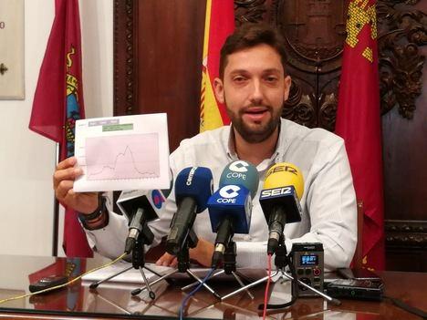 La deuda del Ayuntamiento lorquino ofrece su mejor dato de los últimos 19 años tras una nueva reducción de 543.912 euros en los 2 primeros meses de 2019