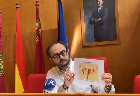 La liquidación del presupuesto de 2019 del Ayuntamiento de Lorca arroja una disminución de la deuda municipal de 3,72 millones de euros durante el segundo semestre del año
