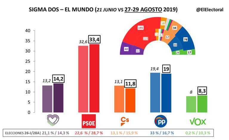 El PSOE sigue subiendo según Sigma Dos