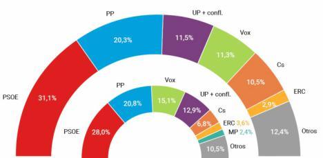 El PSOE afinanza su liderazgo pese a la crisis del coronavirus