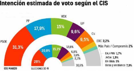 Barómetro del CIS: El PSOE amplia la ventaja sobre un PP en peligro por la cercanía de Vox