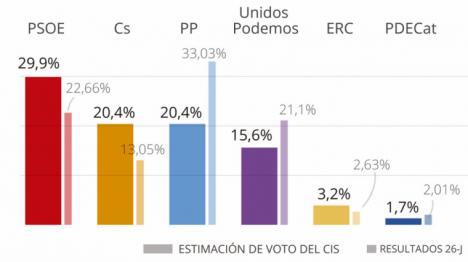 El PSOE con un 29,9%se dispara tras la moción y ya es el primero