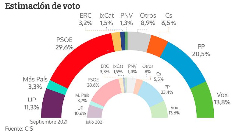 El PSOE ganaría las elecciones: incrementa su ventaja con el PP en nueve puntos