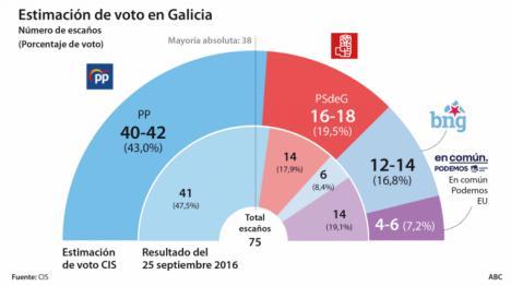 Encuestas de las elecciones vascas y gallegas