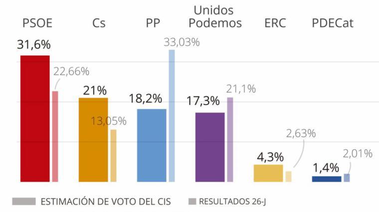 El PSOE sigue aumentando su ventaja con el PP. Hoy ganaría las elecciones generales con casi un 32% de los votos