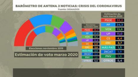 EDITORIAL: De la derecha patriótica portuguesa a la derecha desleal y oportunista española