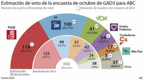 Narciso Michavila hermano del exministro de Justicia que fuera asesor de Rajoy utiliza la consultora GAD3 para echar una mano al PP y a Vox