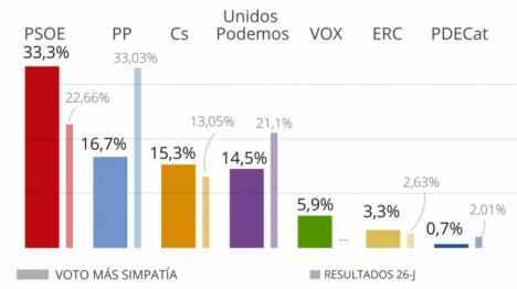 El PSOE dobla al PP en intención de voto a dos meses de las generales, según el CIS