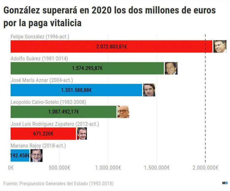 Felipe González se blindó con un traje a medida cuando gobernaba, gracias a ello, ha cobrado dos millones de euros como paga vitalicia que no está obligado a justificar