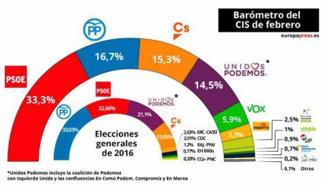 No solo es Tezanos, Narciso Michavila, presidente de GAD3 advierte del ascenso imparable del El PSOE