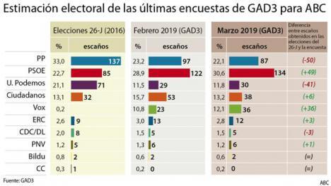 El PSOE obtendría una aplastante victoria y con el apoyo de sus aliados obtendría la mayoría absoluta