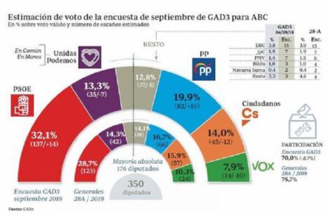Según el sondeo de GAD3 para ABC Sánchez saldría reforzado en las elecciones del 10 de noviembre