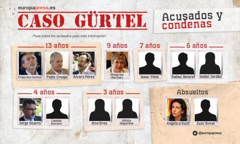 La fiscal Concepción Sabadell deja claro que el PP es un partido corrupto.