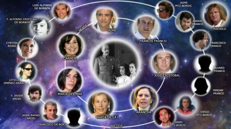 El Gobierno acuerda exhumar los restos de Franco y da 15 días a la familia para que digan un lugar alternativo para la inhumación