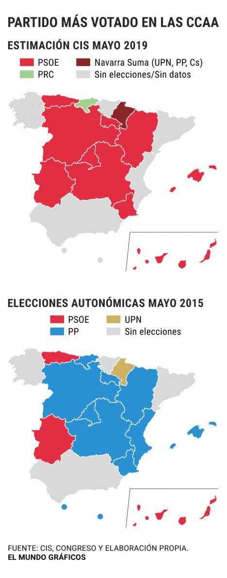 La macroencuesta del CIS da ganador al PSOE en todas las comunidades excepto Cantabria y Navarra