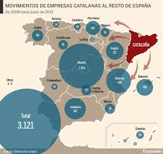 La economía catalana se hunde por la fuga de empresas
