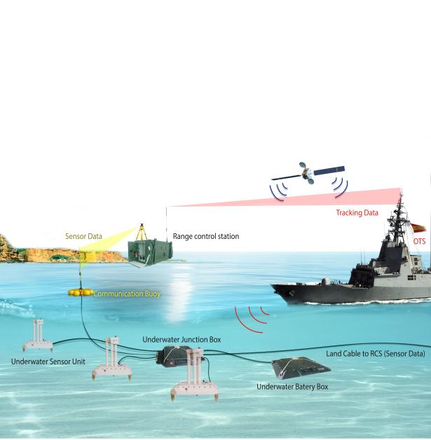 Conferencia de SAES en DSEi+d sobre el procesado avanzado de la firma Multi-Influencia submarina