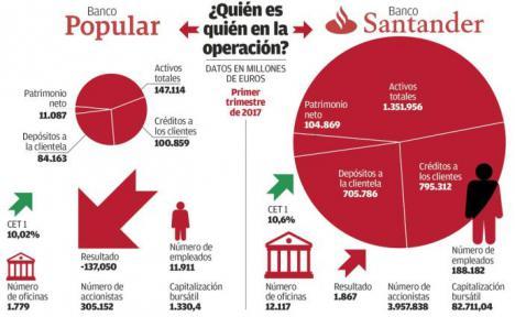 Accionistas del banco Popular han solicitado al Tribunal de la UE que anule la compra por parte del Santander.
