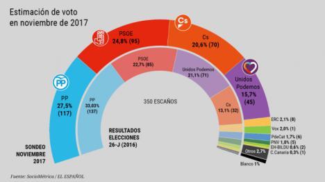 La postura de Podemos en la crisis catalana le haría perder 25 escaños.