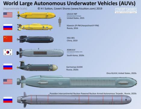 'Por que la Armada (española) necesita un UUV antisubmarino', por Augusto Conte de los Ríos