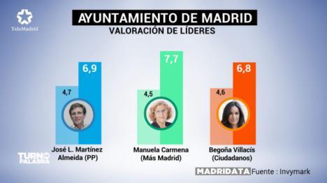 Editorial: Vox se impone a PP y Ciudadanos en Madrid para que cierren hoy el acuerdo o harán a Carmena alcaldesa